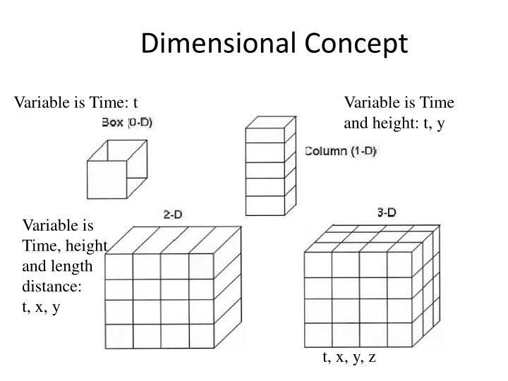 Dimensional Concept