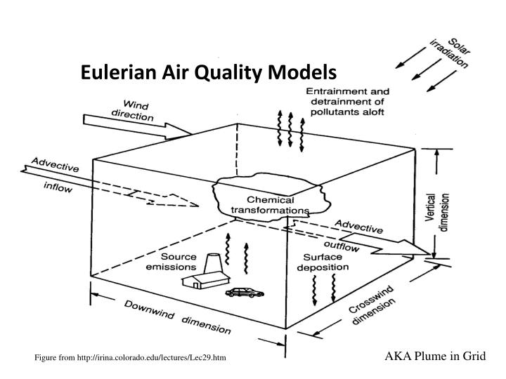 Eulerian Air Quality Models