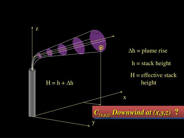 Gaussian Dispersion