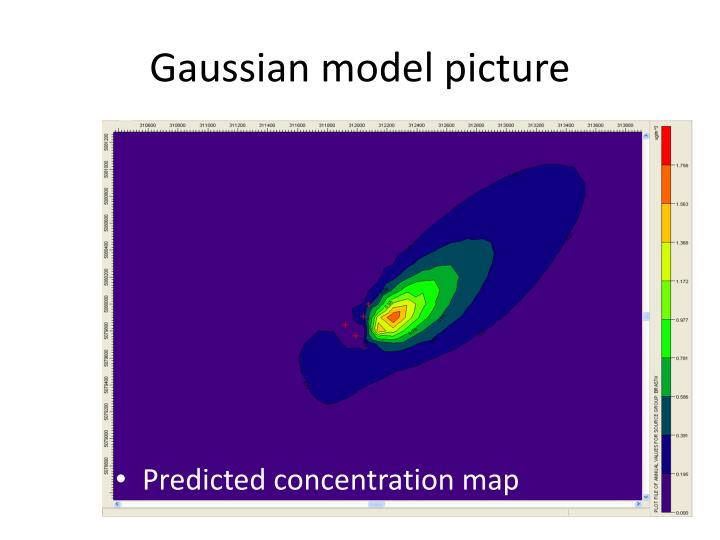 Gaussian model picture