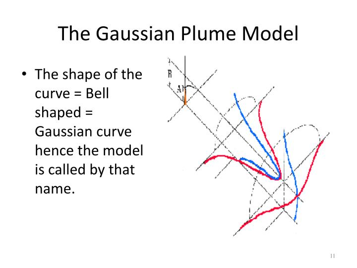 The Gaussian Plume Model