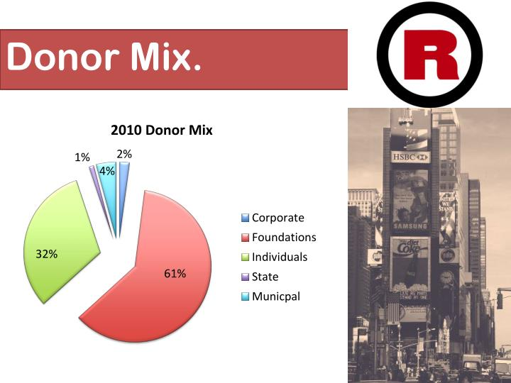 Donor Mix.