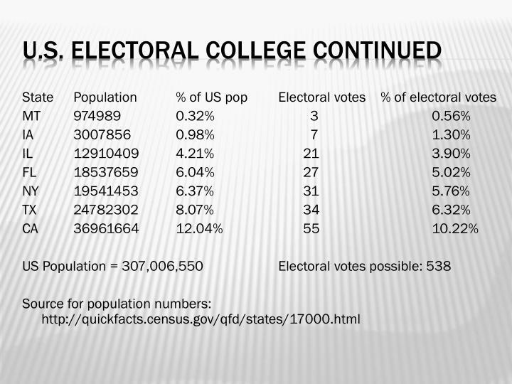 State Population % of US pop Electoral votes % of electoral votes