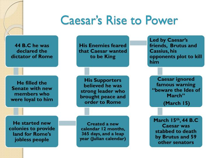 Caesar's Rise to Power