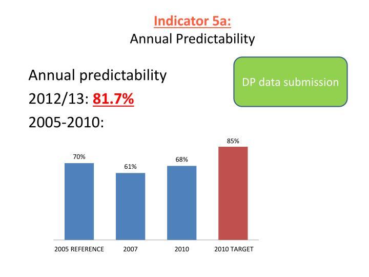Indicator 5a: