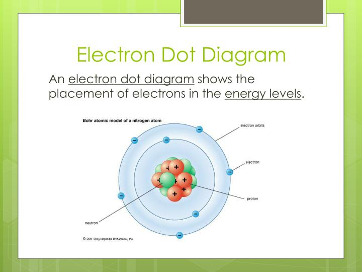 Electron Dot Diagram