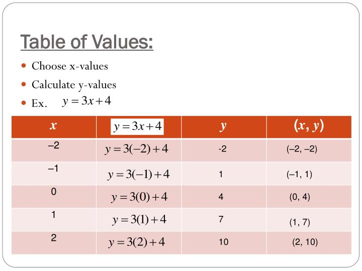 Table of Values: