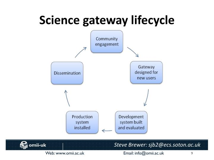 Science gateway lifecycle