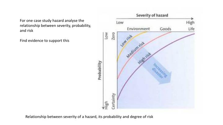For one case study hazard analyse the relationship between severity, probability, and risk