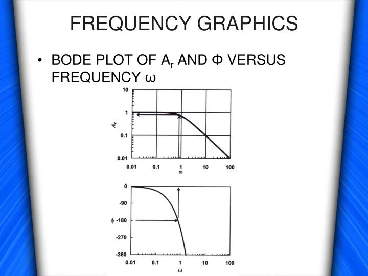 Frequency graphics