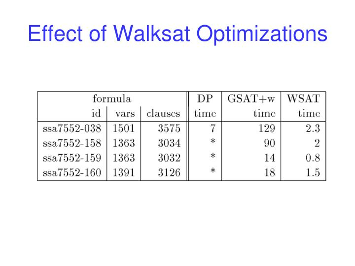 Effect of Walksat Optimizations