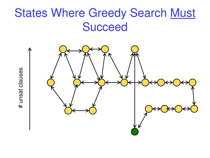 States Where Greedy Search