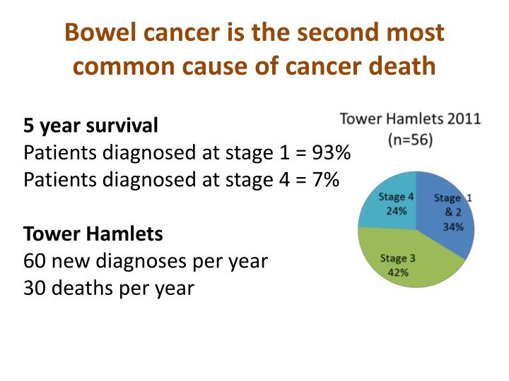 Bowel cancer is the second most common cause of cancer death