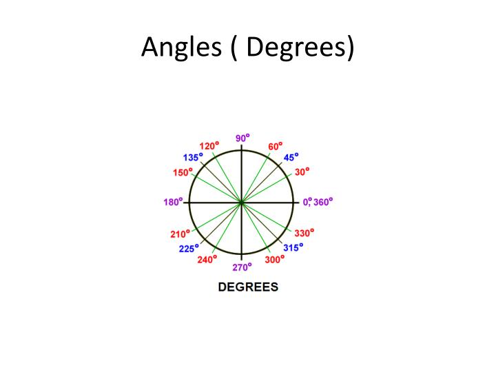 Angles ( Degrees)