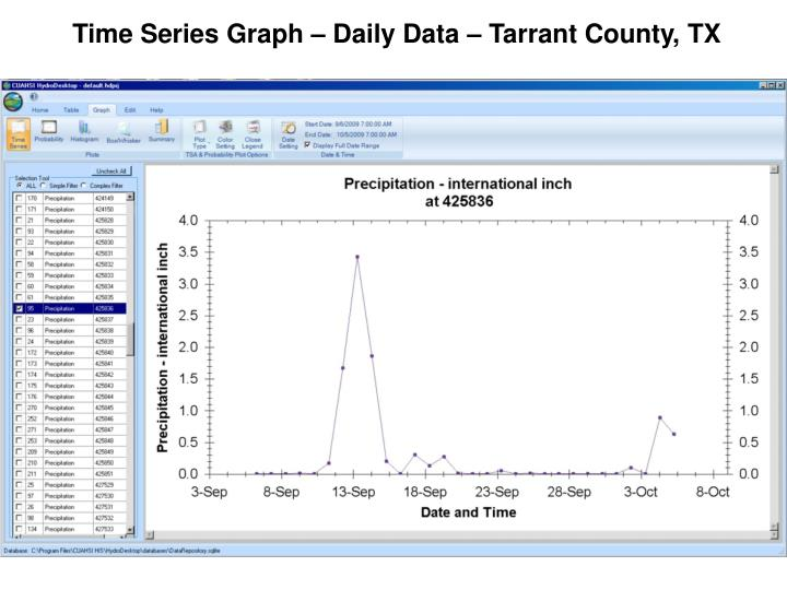 Time Series Graph – Daily Data – Tarrant County, TX