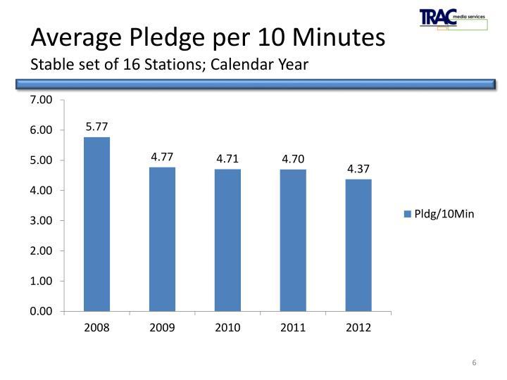Average Pledge per 10 Minutes