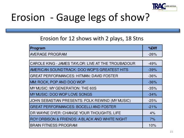 Erosion  - Gauge legs of show?