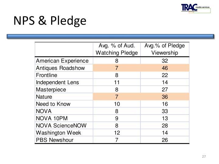 NPS & Pledge