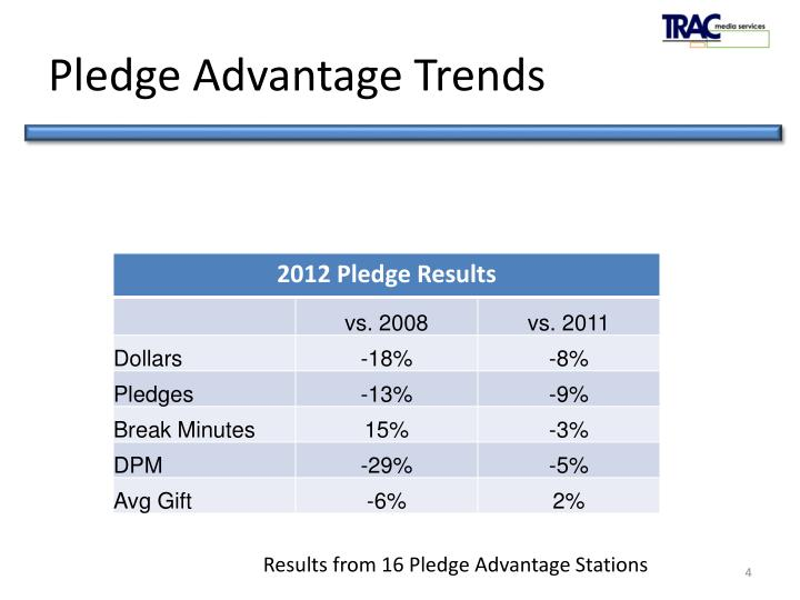 Pledge Advantage Trends