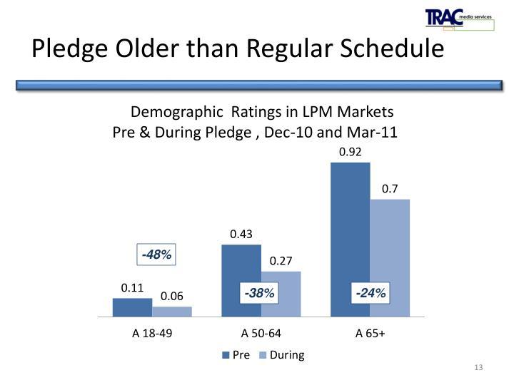 Pledge Older than Regular Schedule