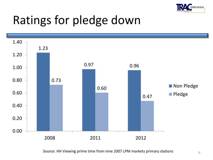 Ratings for pledge down