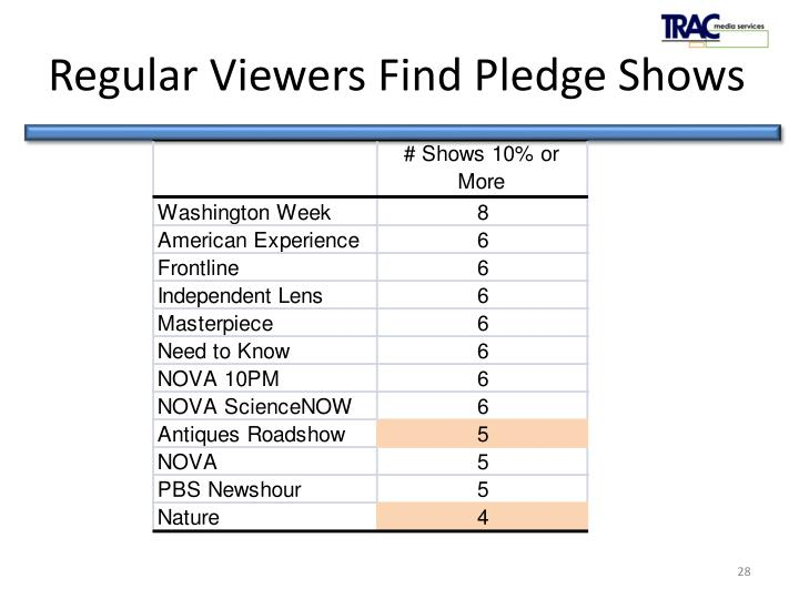 Regular Viewers Find Pledge Shows