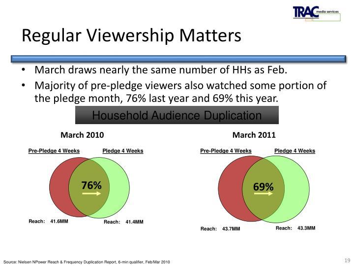Regular Viewership Matters