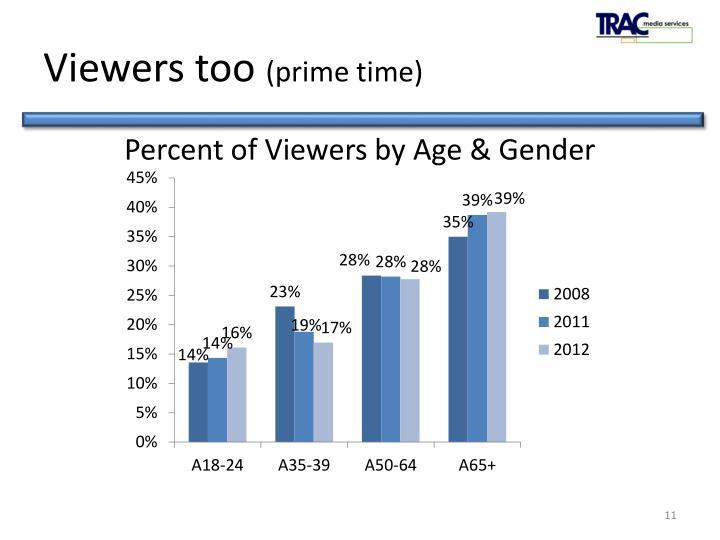 Viewers too