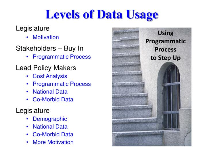 Levels of data usage