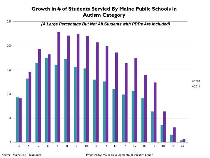 Source:  Maine DOE