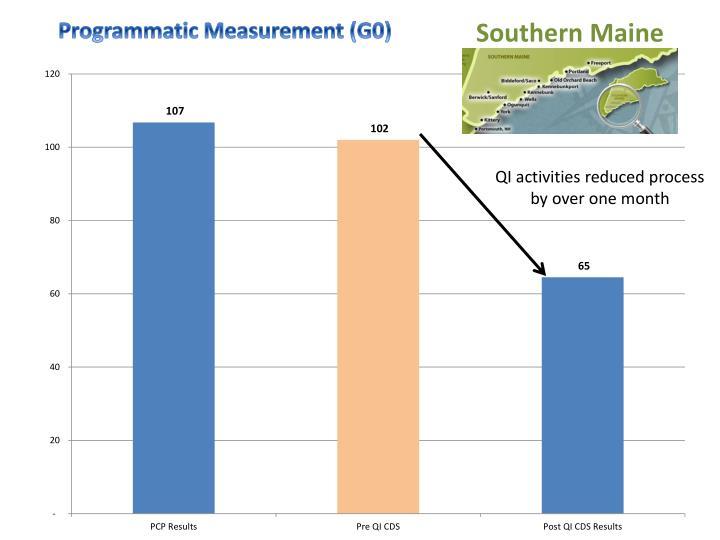 Programmatic Measurement (G0)