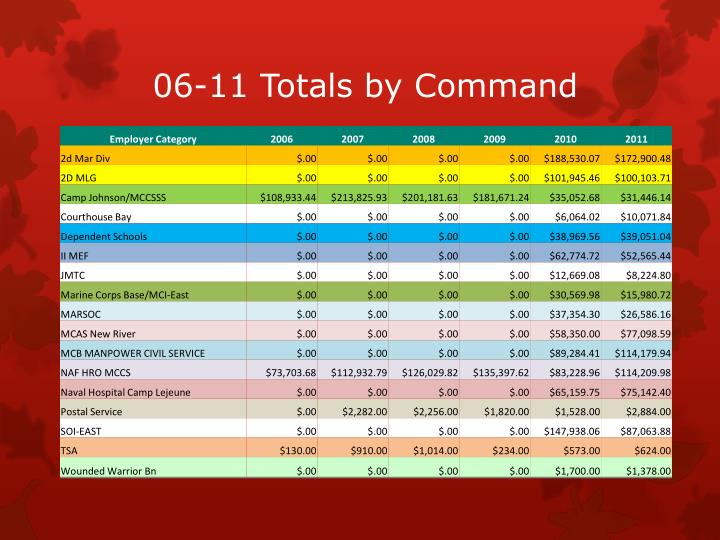 06-11 Totals by Command