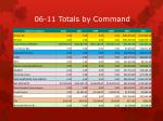 06 11 totals by command