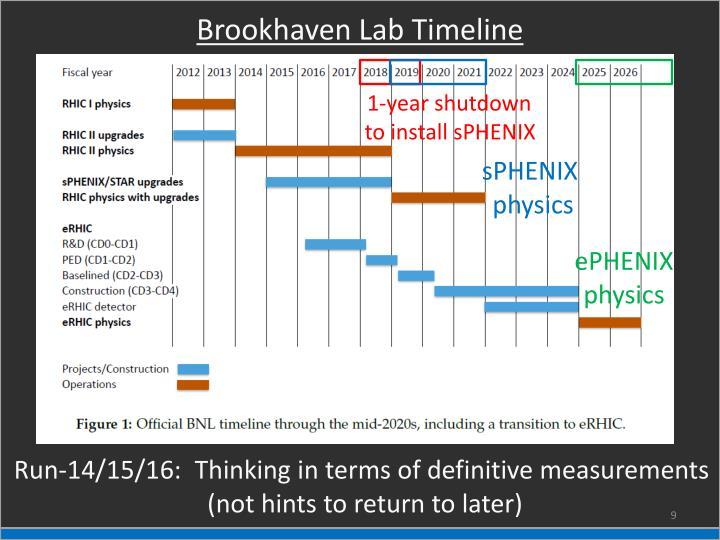 Brookhaven Lab Timeline