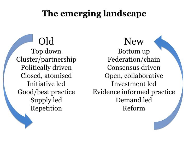 The emerging landscape