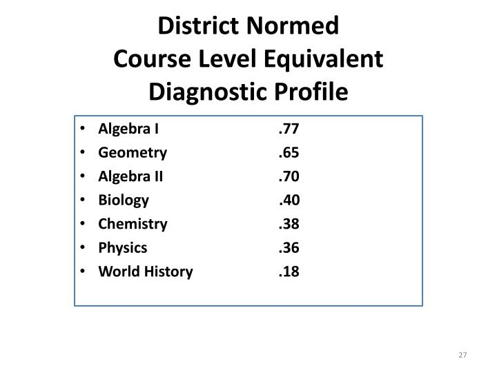 District Normed