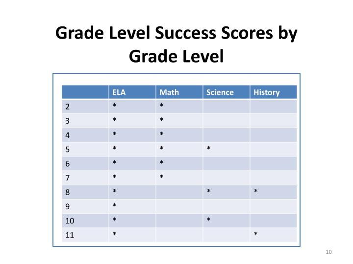 Grade Level Success Scores by Grade Level