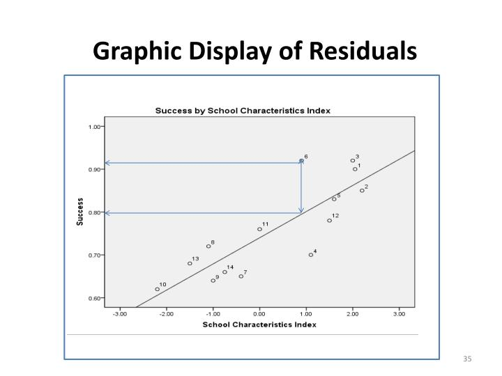 Graphic Display of Residuals