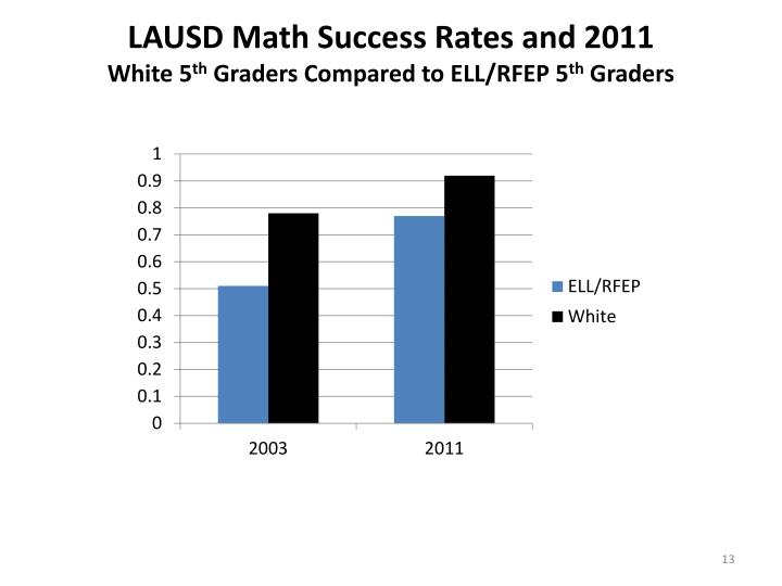 LAUSD Math Success Rates and 2011