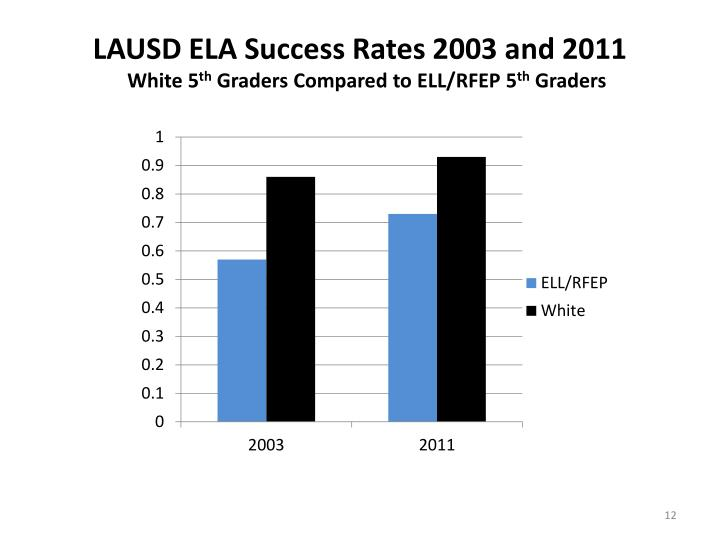 LAUSD ELA Success Rates 2003 and 2011