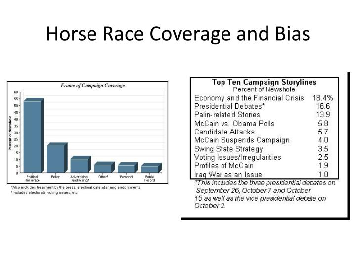 Horse Race Coverage and Bias