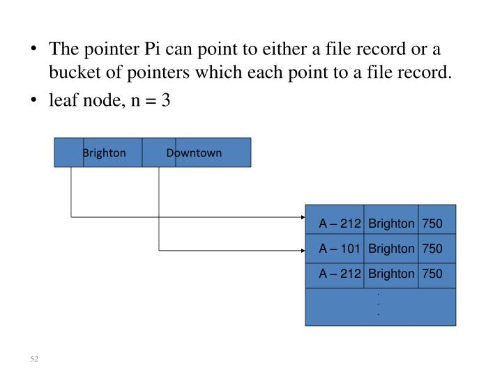 The pointer Pi can point to either a file record or a bucket of pointers which each point to a file record.
