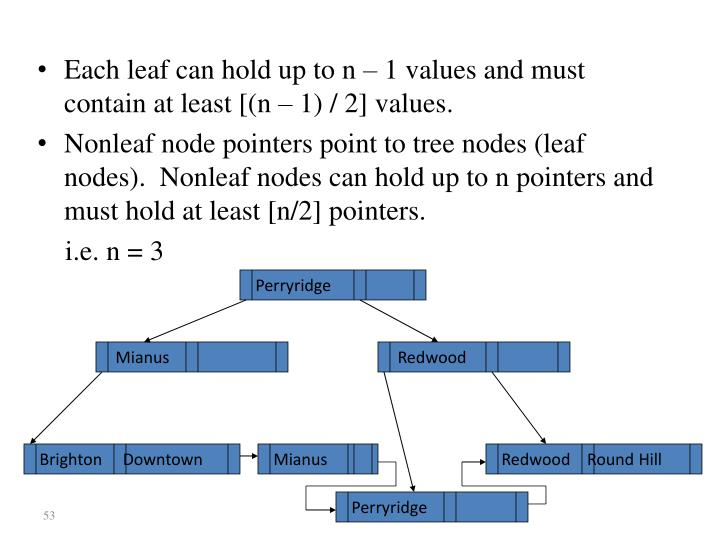 Each leaf can hold up to n – 1 values and must contain at least [(n – 1) / 2] values.