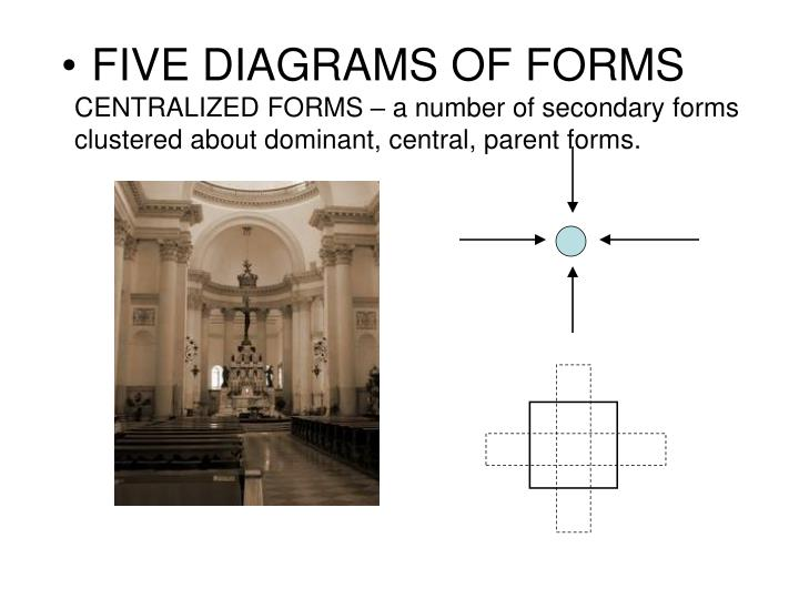 CENTRALIZED FORMS – a number of secondary forms clustered about dominant, central, parent forms.