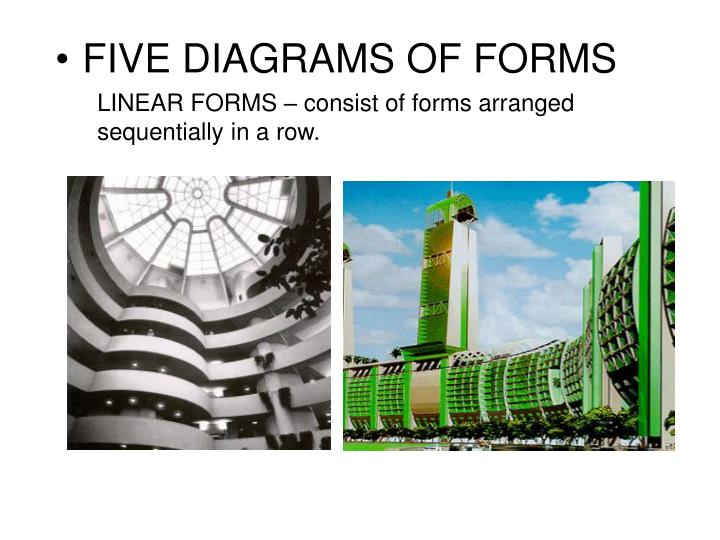 LINEAR FORMS – consist of forms arranged sequentially in a row.