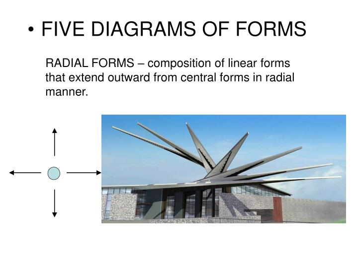 RADIAL FORMS – composition of linear forms that extend outward from central forms in radial manner.