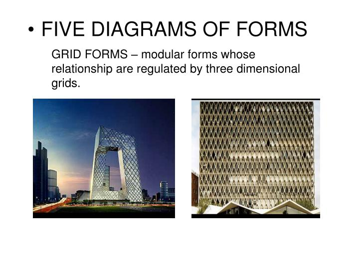 GRID FORMS – modular forms whose relationship are regulated by three dimensional grids.