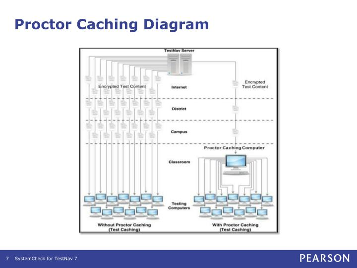 Proctor Caching Diagram