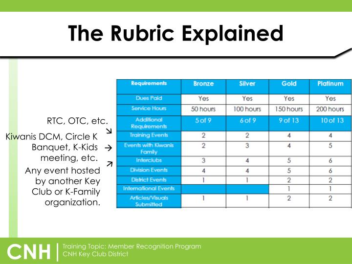 The Rubric Explained