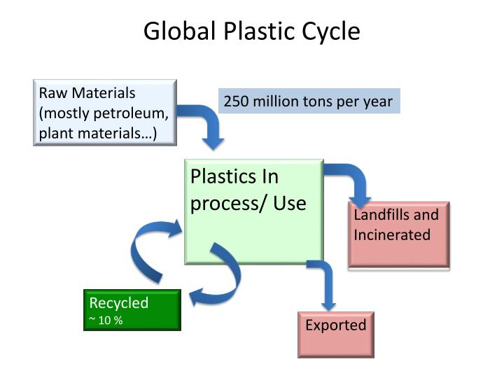 Global Plastic Cycle
